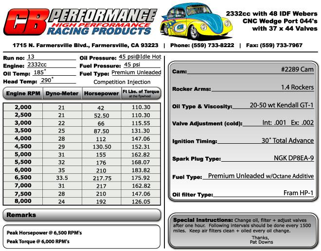 CB Performance - Dyno Charts