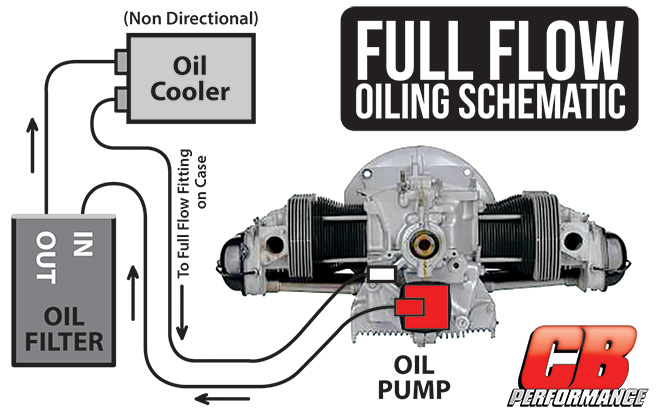 100+ Vw Bug External Oil Cooler – yasminroohi